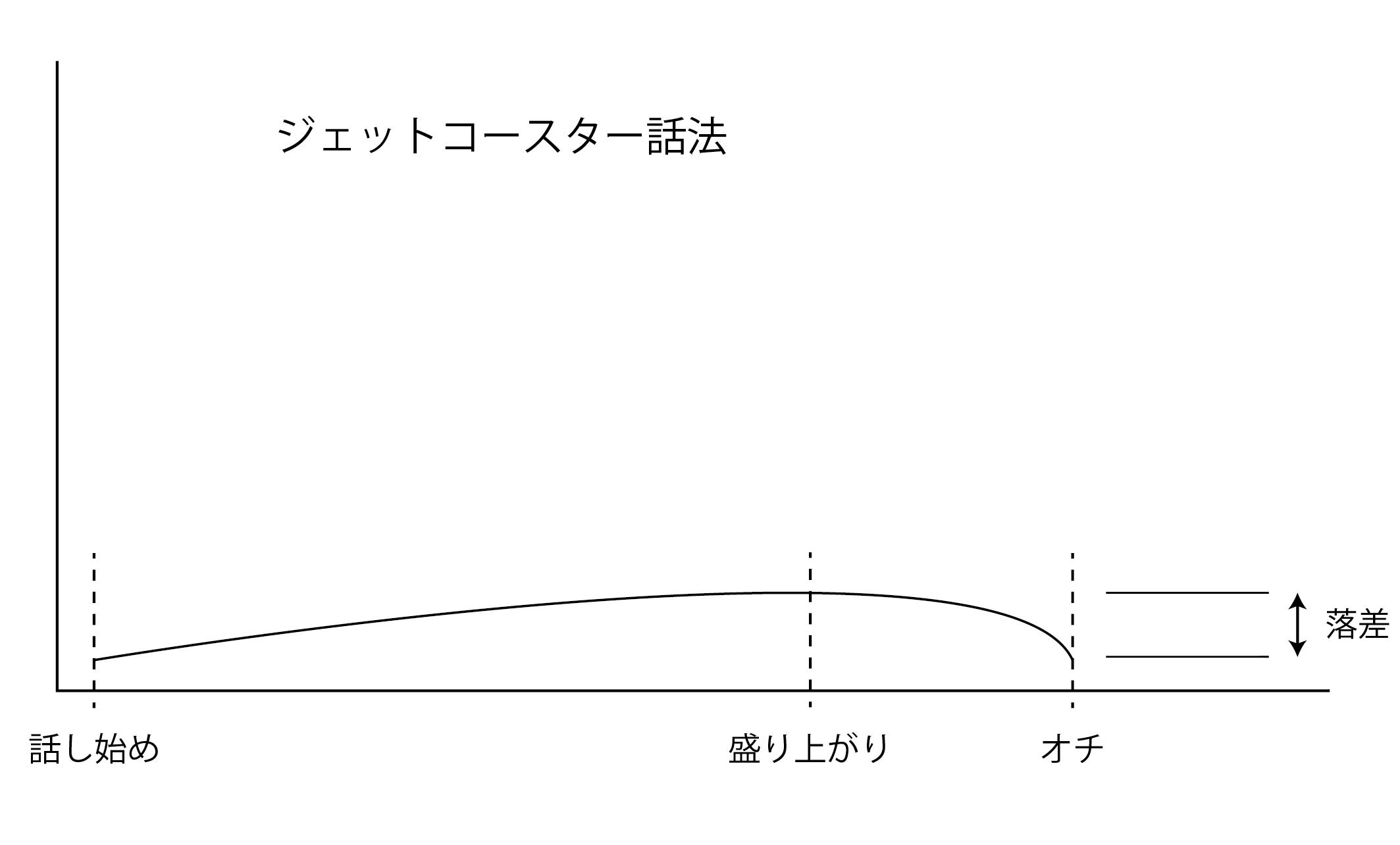 ジェットコースター話法①