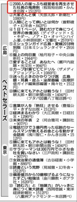 中国新聞ランキング②